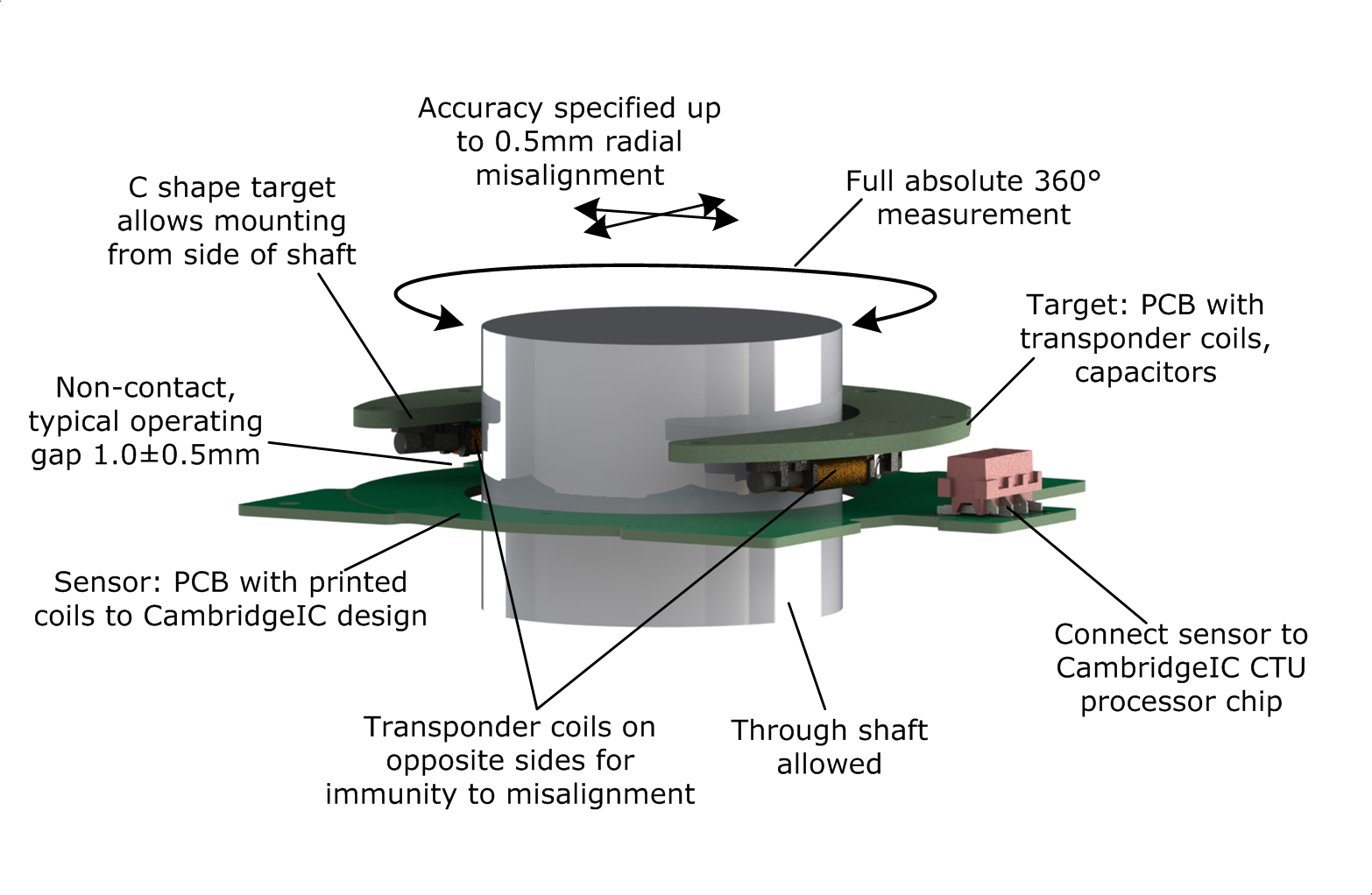 55mm rotary sensor alignment with target