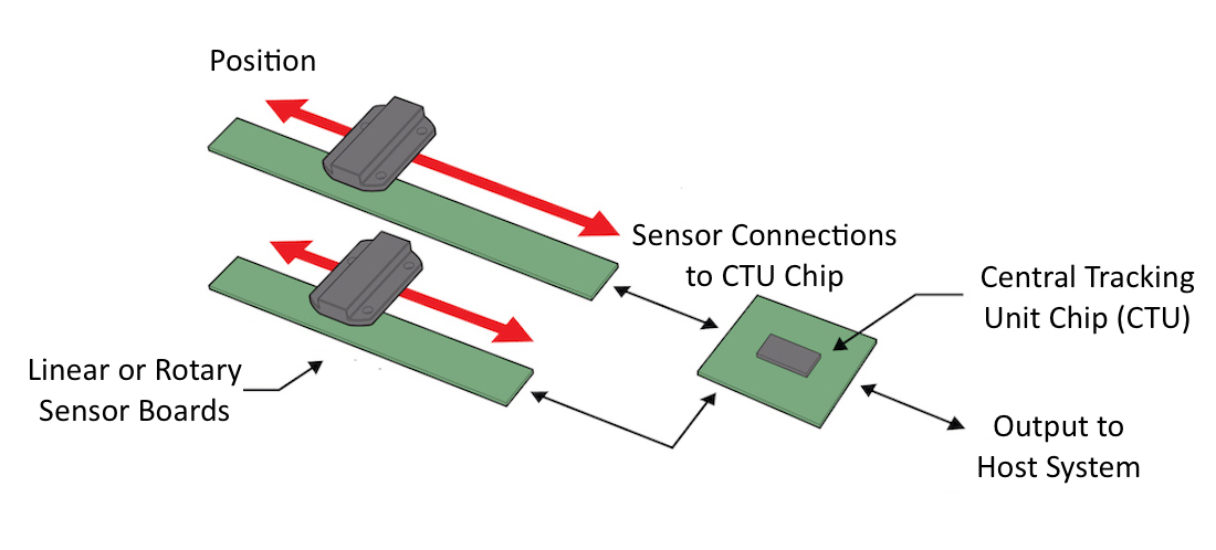 How to select a position sensor