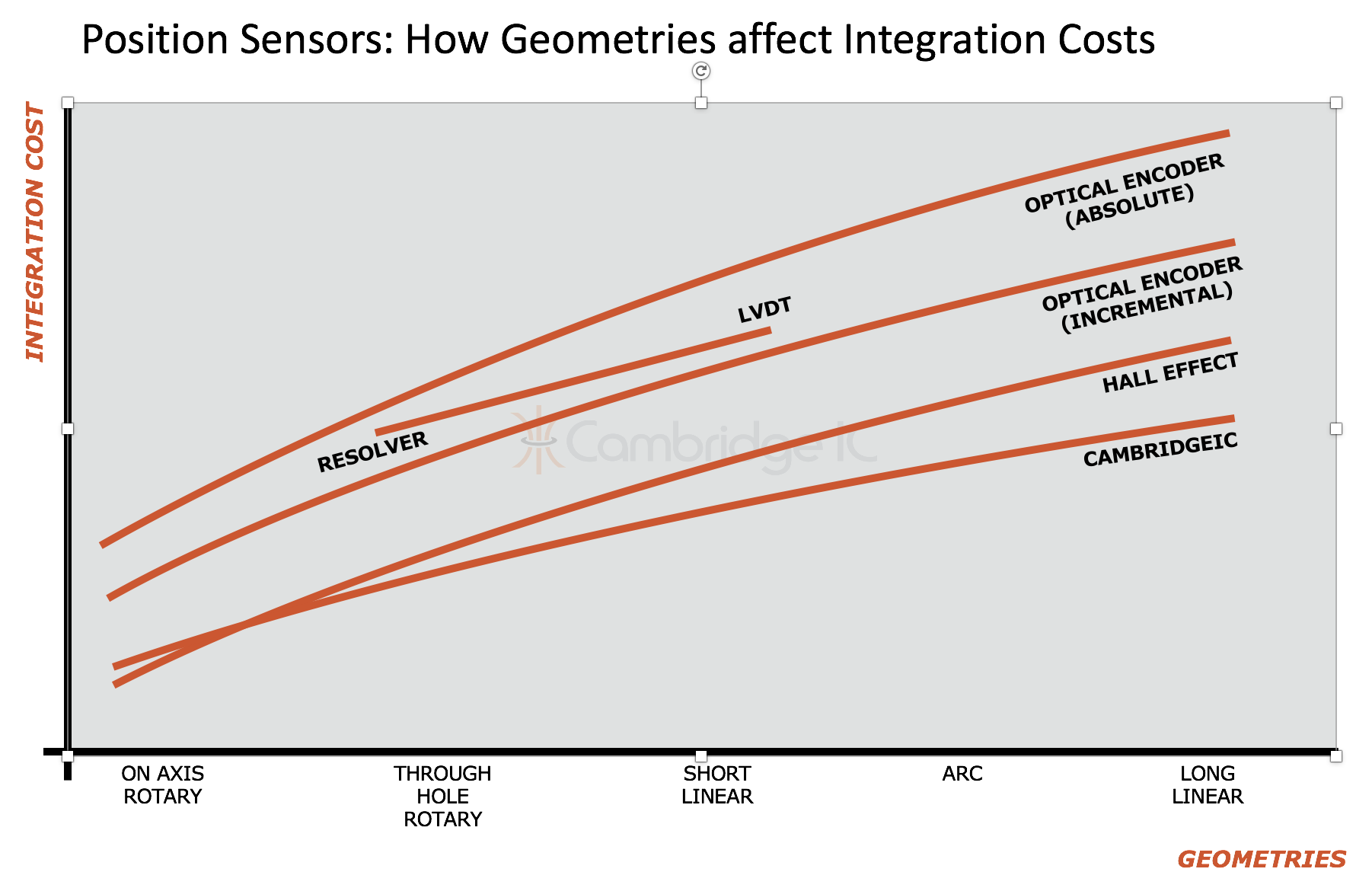 Position sensor selection graph 1