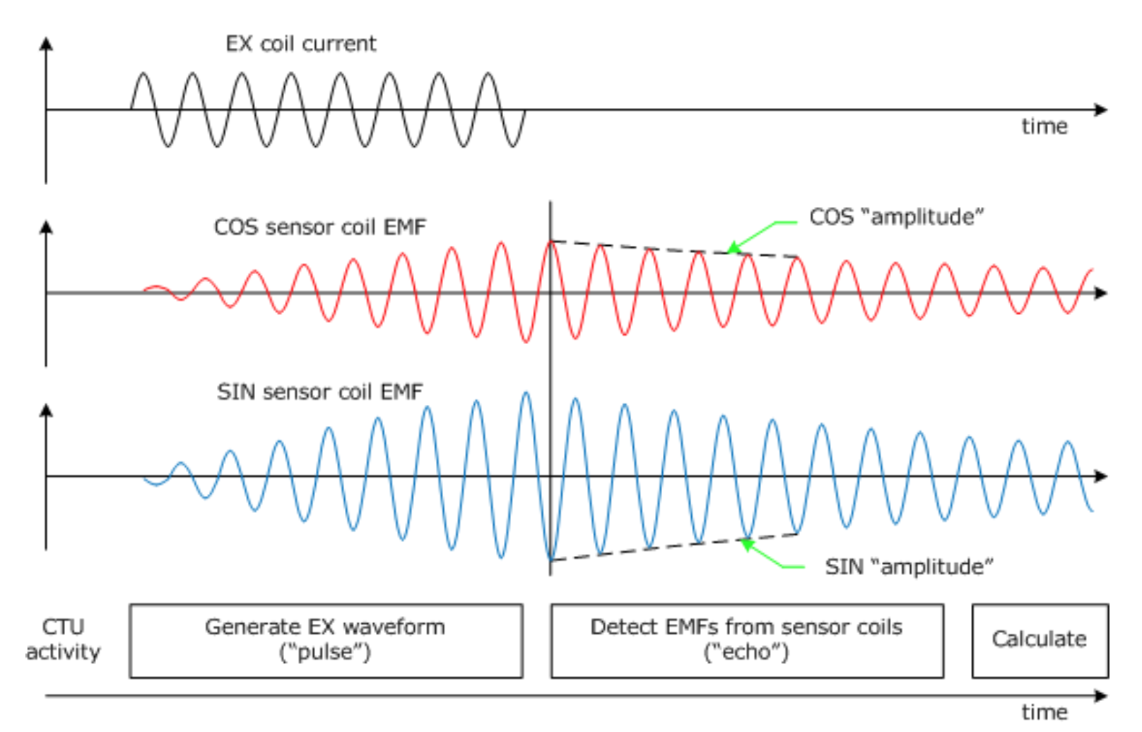 Resonant Inductive System Pulse Echo Cycle